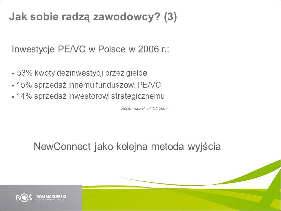 Jak sobie radzą zawodowcy? (3) Inwestycje PE/VC w Polsce w 2006 r.: 53% kwoty dezinwestycji przez giełdę 15% sprzedaż innemu funduszowi PE/VC 14% sprz