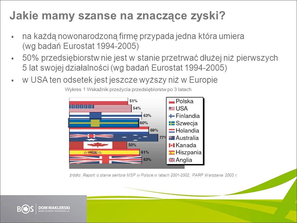 Jakie mamy szanse na znaczące zyski? na każdą nowonarodzoną firmę przypada jedna która umiera (wg badań Eurostat 1994-2005) 50% przedsiębiorstw nie je