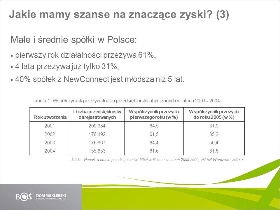 Jakie mamy szanse na znaczące zyski? (3) Małe i średnie spółki w Polsce: pierwszy rok działalności przeżywa 61%, 4 lata przeżywa już tylko 31%, 40% sp