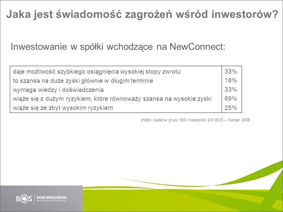 Jaka jest świadomość zagrożeń wśród inwestorów? Inwestowanie w spółki wchodzące na NewConnect: daje możliwość szybkiego osiągnięcia wysokiej stopy zwr