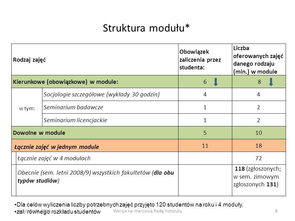 8 Struktura modułu* Rodzaj zajęć Obowiązek zaliczenia przez studenta: Liczba oferowanych zajęć danego rodzaju (min.) w module Kierunkowe (obowiązkowe)