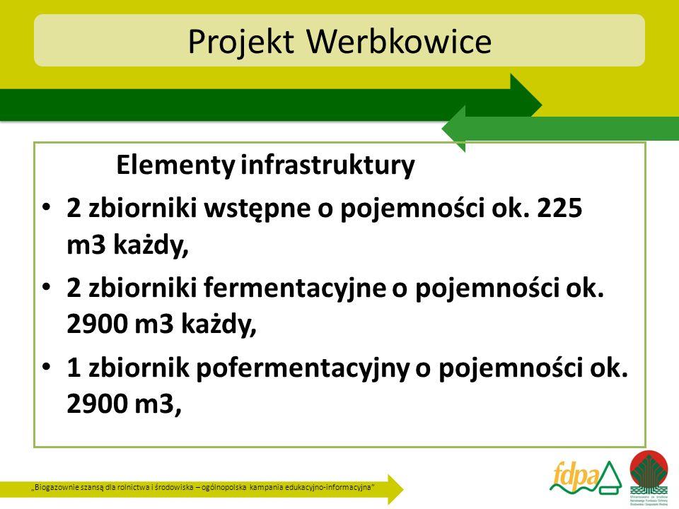 Biogazownie szansą dla rolnictwa i środowiska – ogólnopolska kampania edukacyjno-informacyjna Projekt Werbkowice plac składowy biomasy o powierzchni 6 242 m2, zbiornik na frakcję ciekłą pofermentu o pojemności ok.