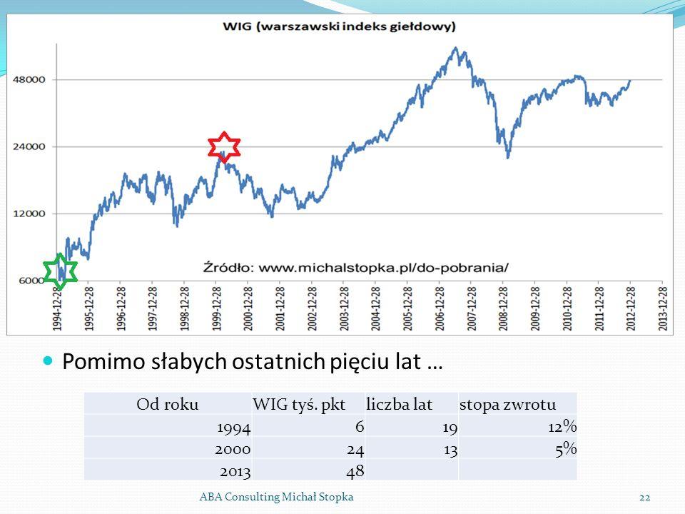 Pomimo słabych ostatnich pięciu lat … ABA Consulting Michał Stopka22 Od rokuWIG tyś. pktliczba latstopa zwrotu 199461912% 200024135% 201348