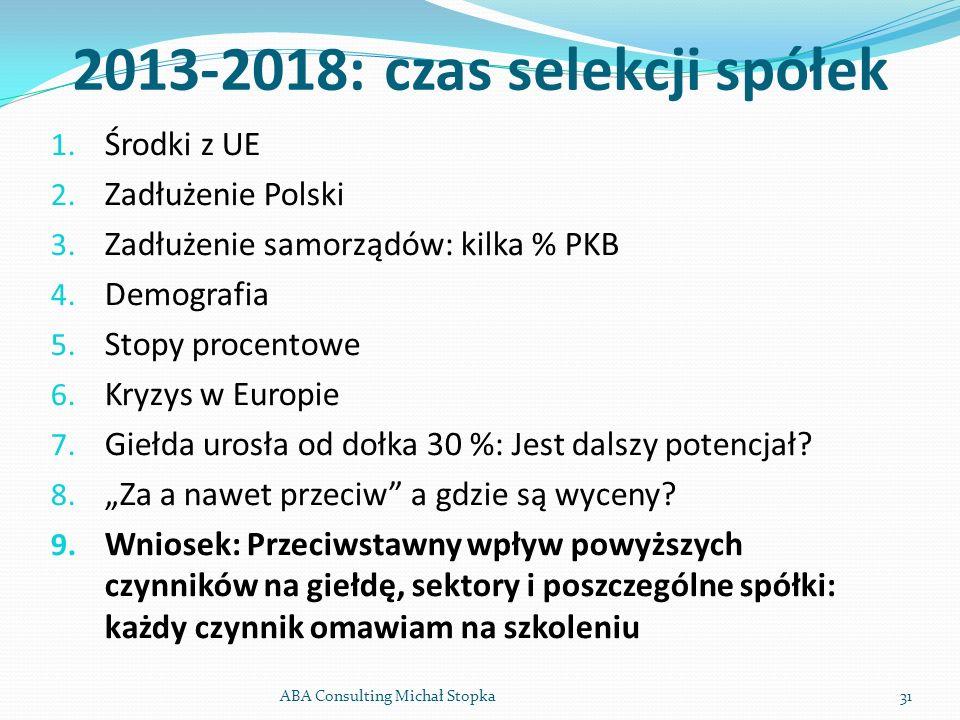 ABA Consulting Michał Stopka31 2013-2018: czas selekcji spółek 1. Środki z UE 2. Zadłużenie Polski 3. Zadłużenie samorządów: kilka % PKB 4. Demografia