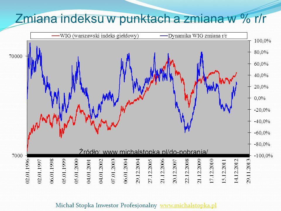 Zmiana indeksu w punktach a zmiana w % r/r Michał Stopka Inwestor Profesjonalny www.michalstopka.plwww.michalstopka.pl