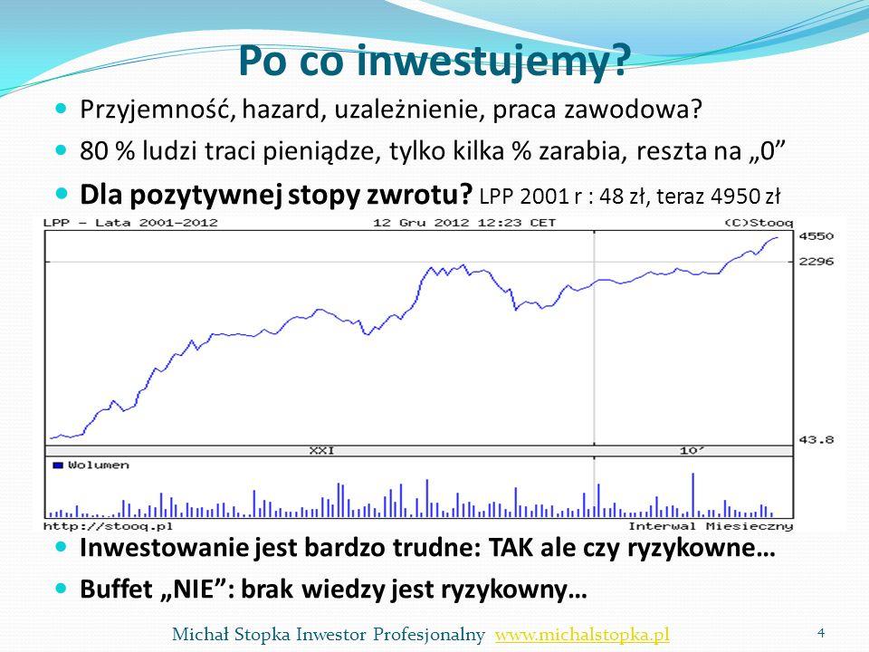 Po co inwestujemy? Przyjemność, hazard, uzależnienie, praca zawodowa? 80 % ludzi traci pieniądze, tylko kilka % zarabia, reszta na 0 Dla pozytywnej st