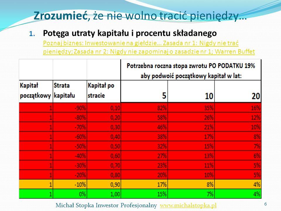 Zmiana ceny akcji Inwestorzy mają do wyboru różne inwestycje: np..: Lokaty bankowe, obligacje państwa, obligacje firmy, nieruchomości, akcje Każda inwestycja ma oczekiwaną stopę zwrotu i w danym momencie jest znana Stopa zwrotu zależy od Ryzyka, czasu, płynności instrumentu W Polsce ludzie znają tylko oczekiwaną stopę zwrotu z lokat, obligacji, ale taką samą oczekiwaną stopę zwrotu mają akcje na giełdzie… Dlatego można określić cenę transakcji KAŻDEGO instrumentu finansowego ABA Consulting Michał Stopka7