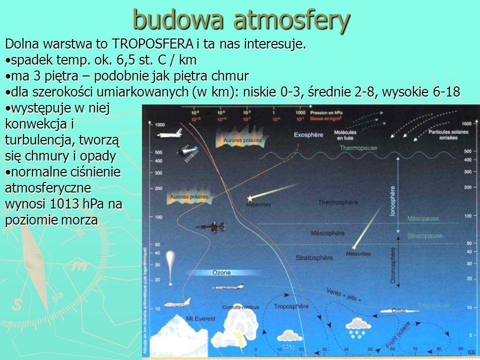 budowa atmosfery Dolna warstwa to TROPOSFERA i ta nas interesuje. spadek temp. ok. 6,5 st. C / kmspadek temp. ok. 6,5 st. C / km ma 3 piętra – podobni