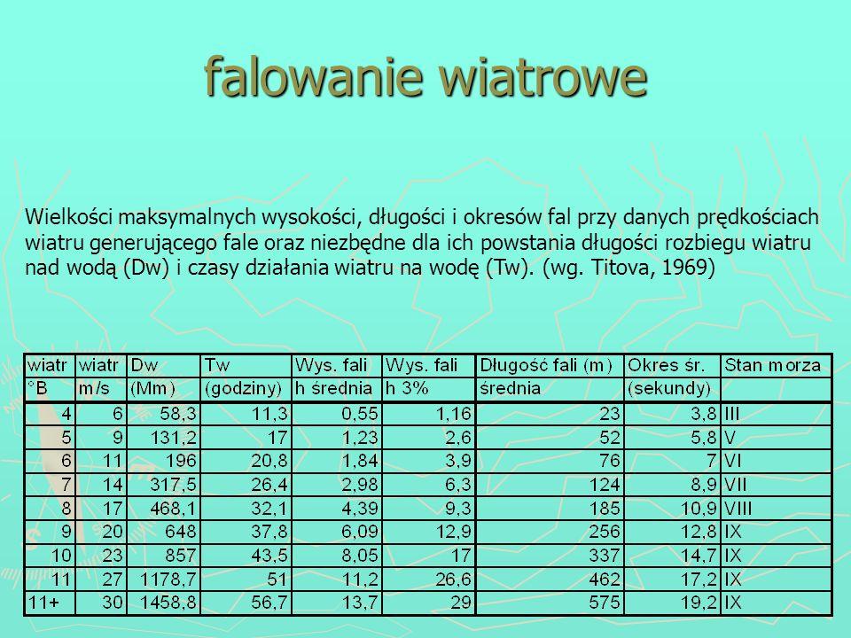 falowanie wiatrowe Wielkości maksymalnych wysokości, długości i okresów fal przy danych prędkościach wiatru generującego fale oraz niezbędne dla ich p