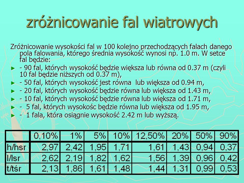 zróżnicowanie fal wiatrowych Zróżnicowanie wysokości fal w 100 kolejno przechodzących falach danego pola falowania, którego średnia wysokość wynosi np
