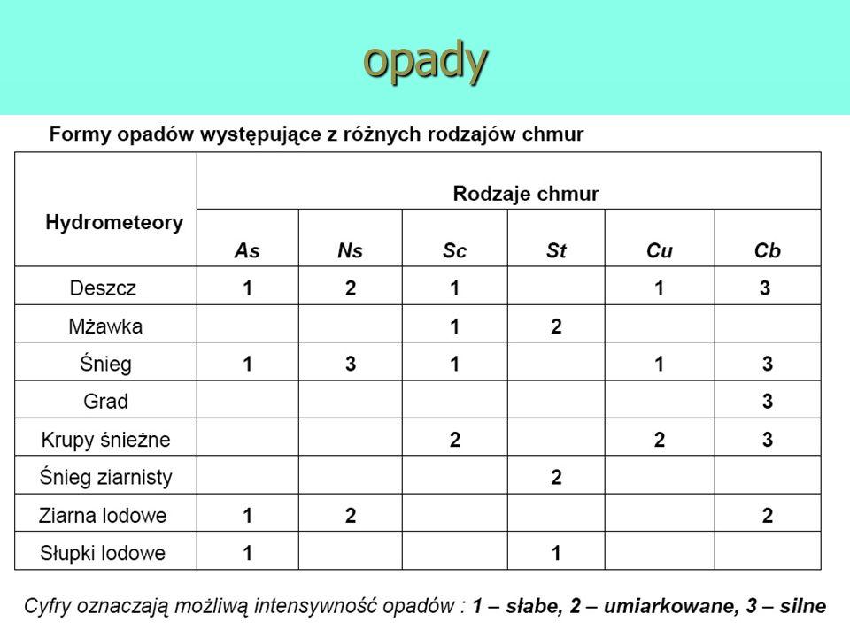 opady