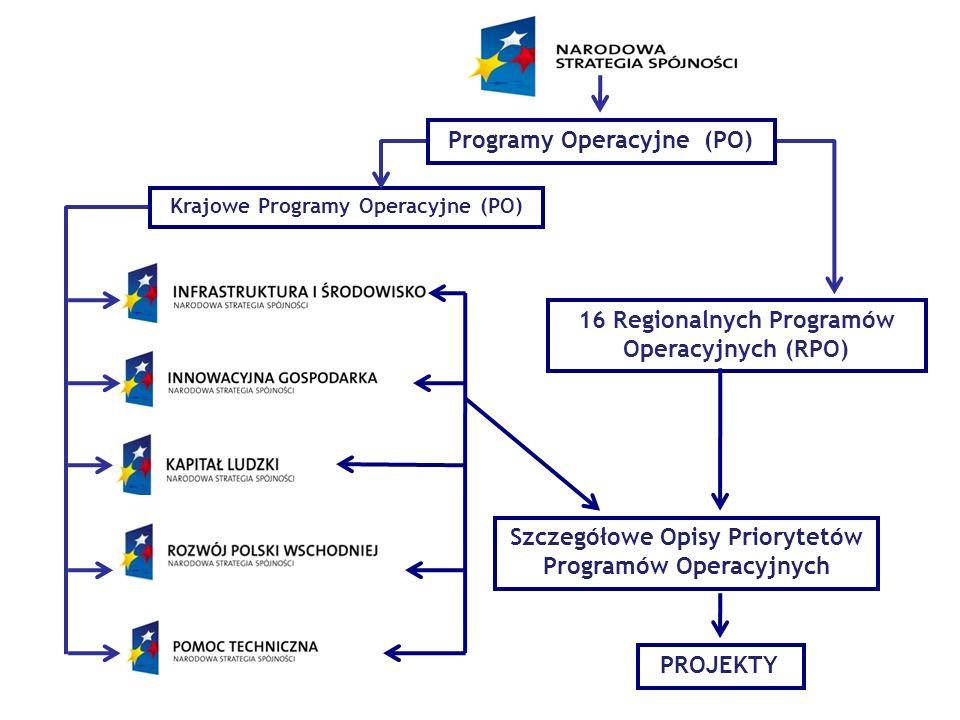 Finansowanie Programów Operacyjnych na lata 2007-2013 Program Infrastruktura i Środowisko – finansowany z EFRR i FS Program Innowacyjna Gospodarka – finansowany z EFRR Program Kapitał Ludzki – finansowany z EFS Program Rozwój Polski Wschodniej – finansowany z EFRR Program Pomoc Techniczna – finansowany z EFRR 16 programów regionalnych – finansowane z EFRR