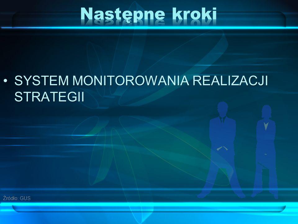 SYSTEM MONITOROWANIA REALIZACJI STRATEGIISYSTEM MONITOROWANIA REALIZACJI STRATEGII Źródło: GUS