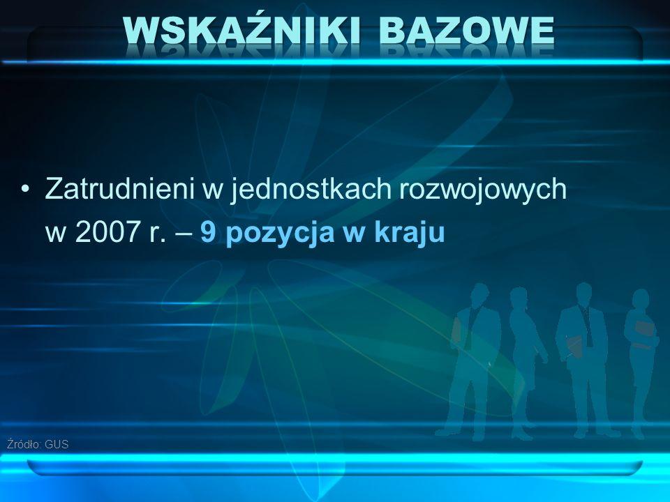 Zatrudnieni w jednostkach rozwojowych w 2007 r. – 9 pozycja w kraju Źródło: GUS