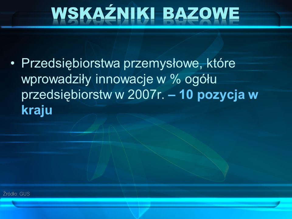 Przedsiębiorstwa przemysłowe, które wprowadziły innowacje w % ogółu przedsiębiorstw w 2007r.