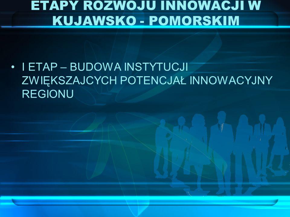 1.Regionalne Centrum Innowacji w Bydgoszczy 2. Toruński Park Technologiczny 3.