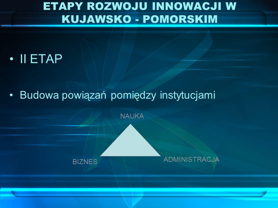 II ETAP Budowa powiązań pomiędzy instytucjami ETAPY ROZWOJU INNOWACJI W KUJAWSKO - POMORSKIM ADMINISTRACJA BIZNES NAUKA