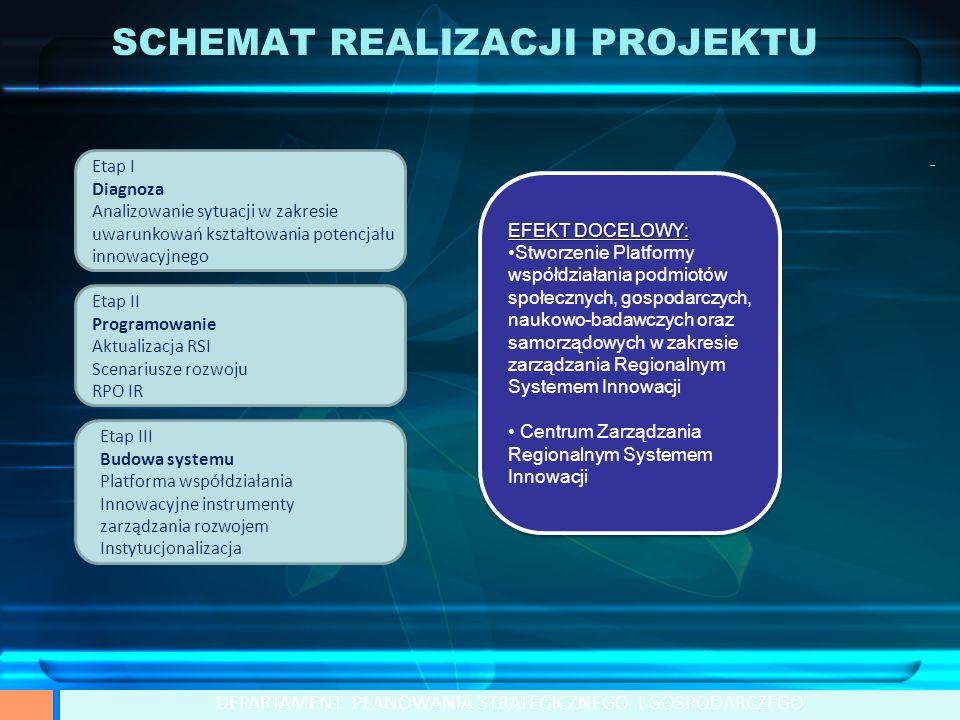 Etap I Diagnoza Analizowanie sytuacji w zakresie uwarunkowań kształtowania potencjału innowacyjnego Etap II Programowanie Aktualizacja RSI Scenariusze rozwoju RPO IR Etap III Budowa systemu Platforma współdziałania Innowacyjne instrumenty zarządzania rozwojem Instytucjonalizacja SCHEMAT REALIZACJI PROJEKTU DEPARTAMENT PLANOWANIA STRATEGICZNEGO I GOSPODARCZEGO EFEKT DOCELOWY: Stworzenie Platformy współdziałania podmiotów społecznych, gospodarczych, naukowo-badawczych oraz samorządowych w zakresie zarządzania Regionalnym Systemem Innowacji Centrum Zarządzania Regionalnym Systemem Innowacji EFEKT DOCELOWY: Stworzenie Platformy współdziałania podmiotów społecznych, gospodarczych, naukowo-badawczych oraz samorządowych w zakresie zarządzania Regionalnym Systemem Innowacji Centrum Zarządzania Regionalnym Systemem Innowacji
