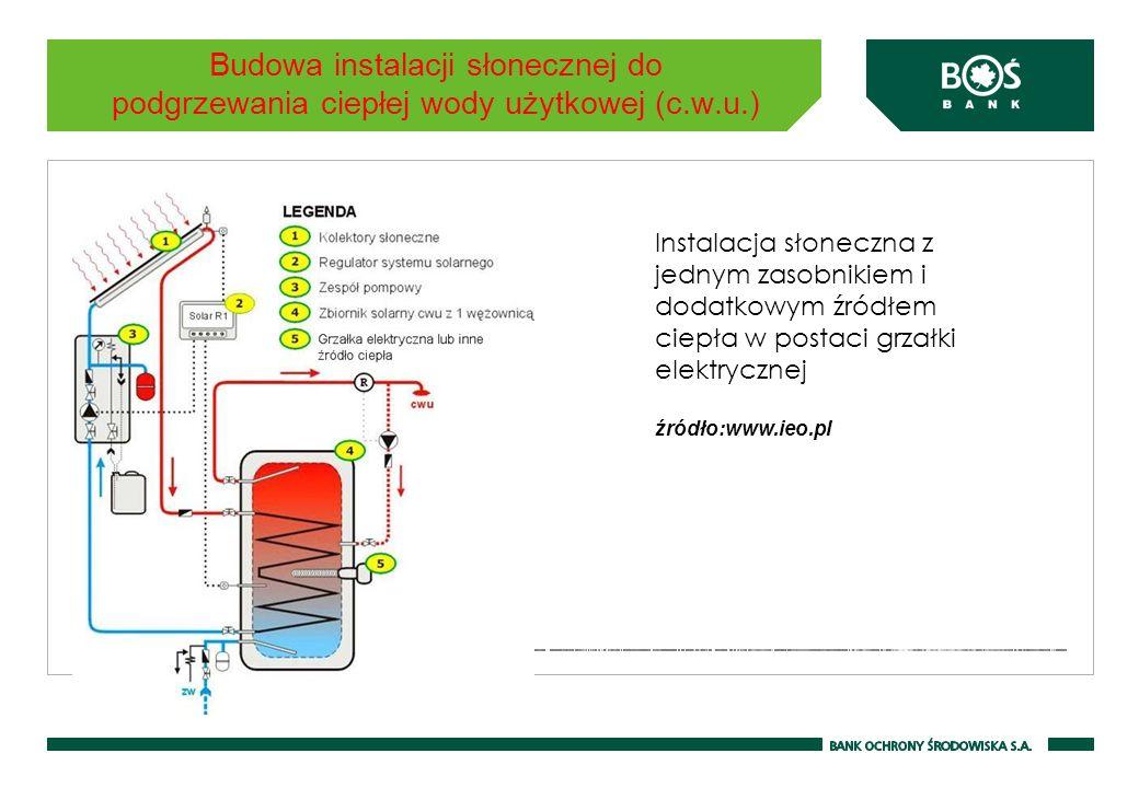Budowa instalacji słonecznej do podgrzewania ciepłej wody użytkowej (c.w.u.) Instalacja słoneczna z jednym zasobnikiem i dodatkowym źródłem ciepła w p