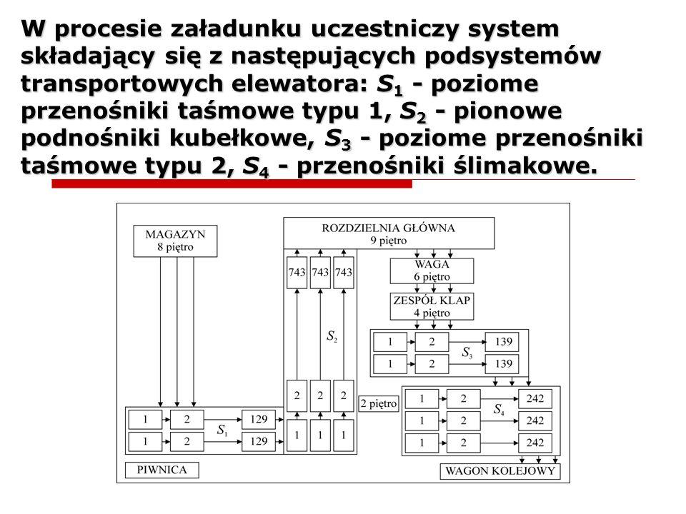 W procesie załadunku uczestniczy system składający się z następujących podsystemów transportowych elewatora: S 1 - poziome przenośniki taśmowe typu 1,