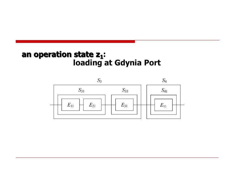 an operation state z 1 : loading at Gdynia Port