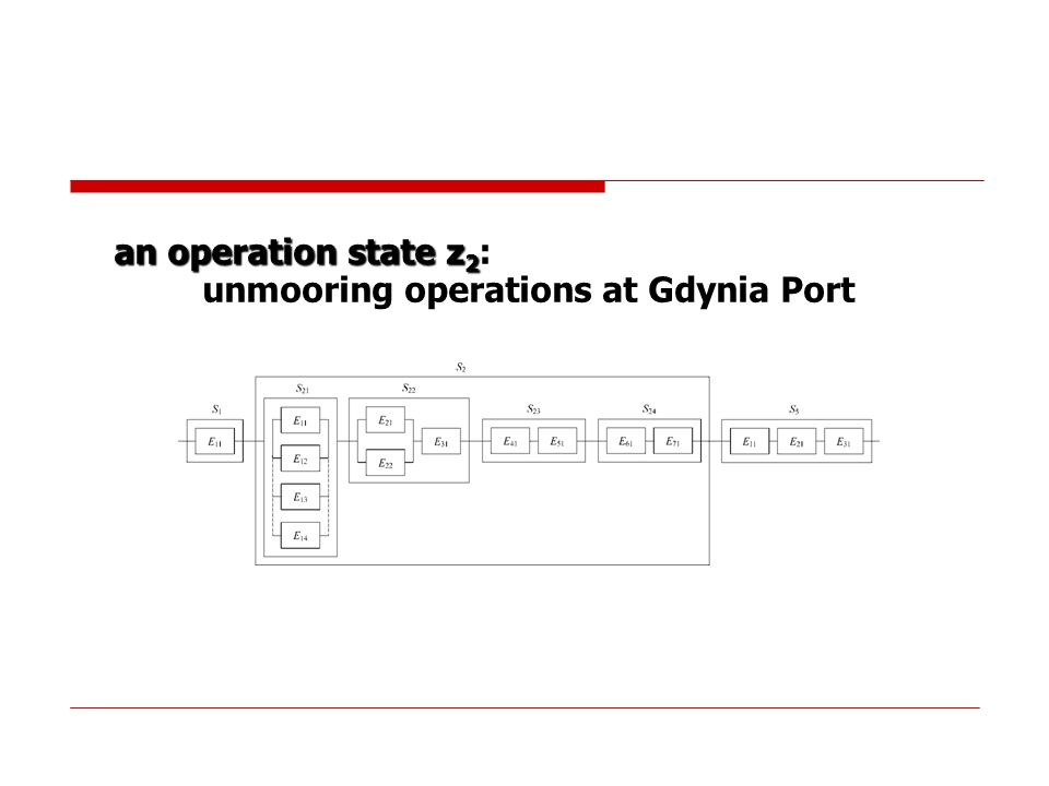 an operation state z 2 : unmooring operations at Gdynia Port