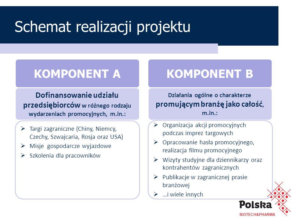Zaplanowane wydarzenia promocyjne na lata 2012-2014 19 imprez targowych (m.