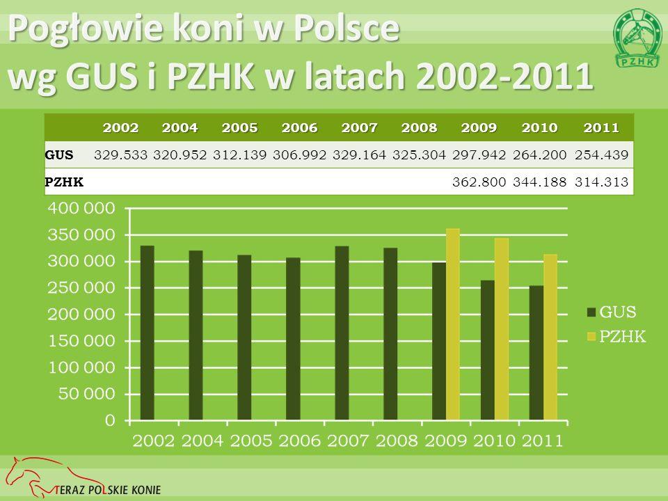 Pogłowie koni w Polsce wg GUS i PZHK w latach 2002-2011 200220042005200620072008200920102011 GUS 329.533320.952312.139306.992329.164325.304297.942264.