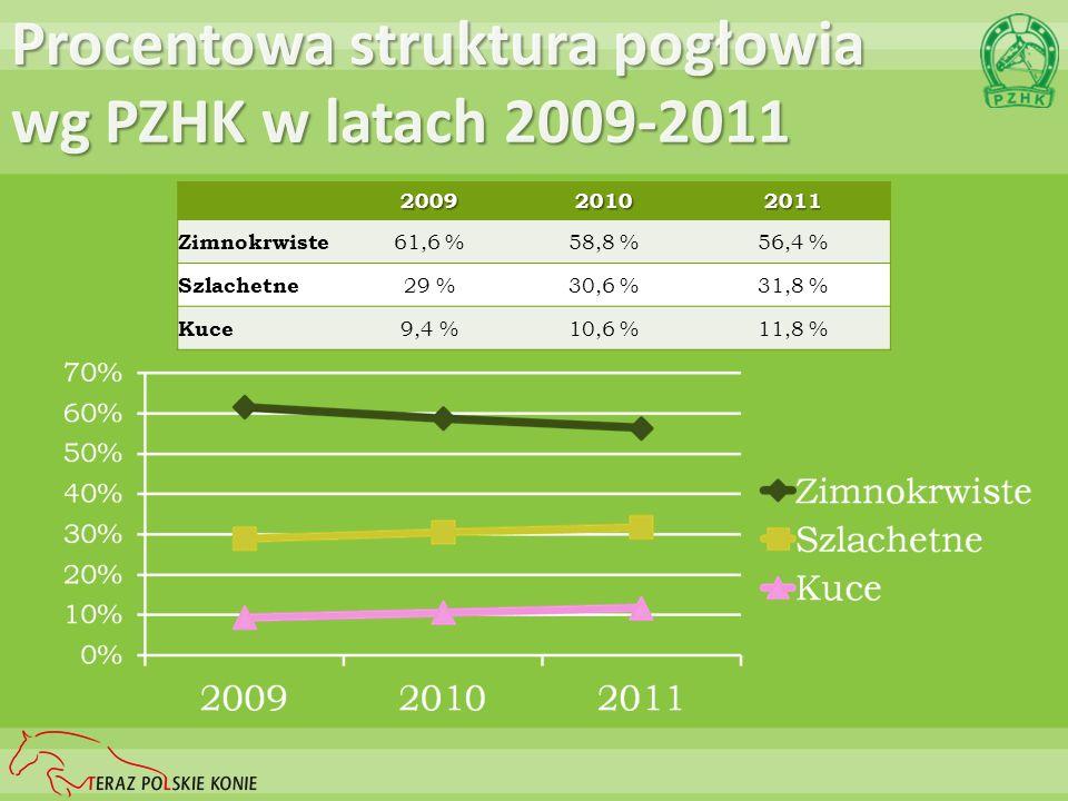 Procentowa struktura pogłowia wg PZHK w latach 2009-2011 200920102011 Zimnokrwiste 61,6 %58,8 %56,4 % Szlachetne 29 %30,6 %31,8 % Kuce 9,4 %10,6 %11,8