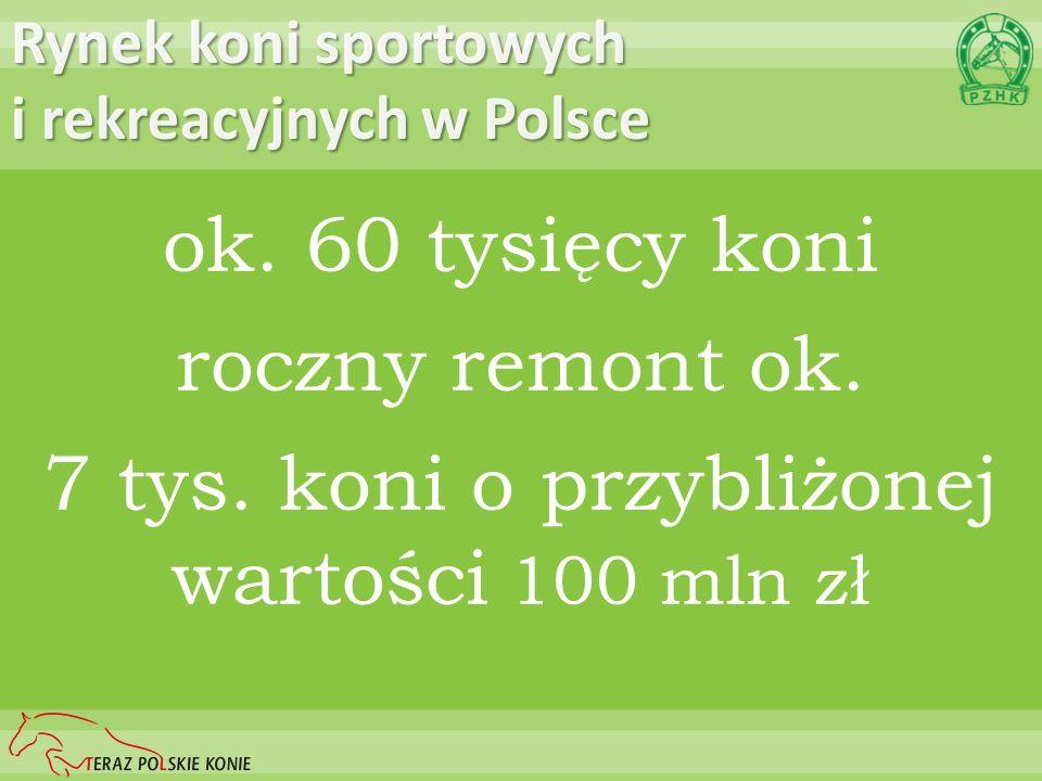 Rynek koni sportowych i rekreacyjnych w Polsce ok. 60 tysięcy koni roczny remont ok. 7 tys. koni o przybliżonej wartości 100 mln zł