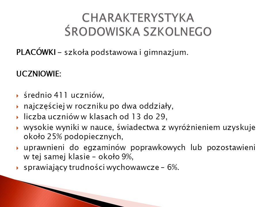 PLACÓWKI - szkoła podstawowa i gimnazjum. UCZNIOWIE: średnio 411 uczniów, najczęściej w roczniku po dwa oddziały, liczba uczniów w klasach od 13 do 29