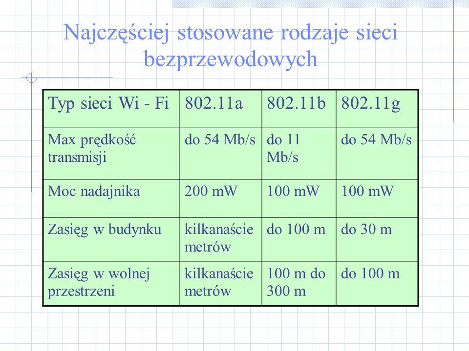 Najczęściej stosowane rodzaje sieci bezprzewodowych Typ sieci Wi - Fi802.11a802.11b802.11g Max prędkość transmisji do 54 Mb/sdo 11 Mb/s do 54 Mb/s Moc