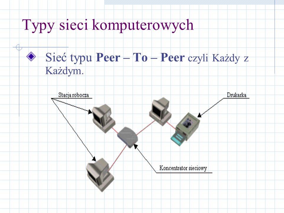 Typy sieci komputerowych Sieć typu Peer – To – Peer czyli Każdy z Każdym.