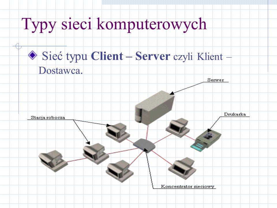 Typy sieci komputerowych Sieć typu Client – Server czyli Klient – Dostawca.