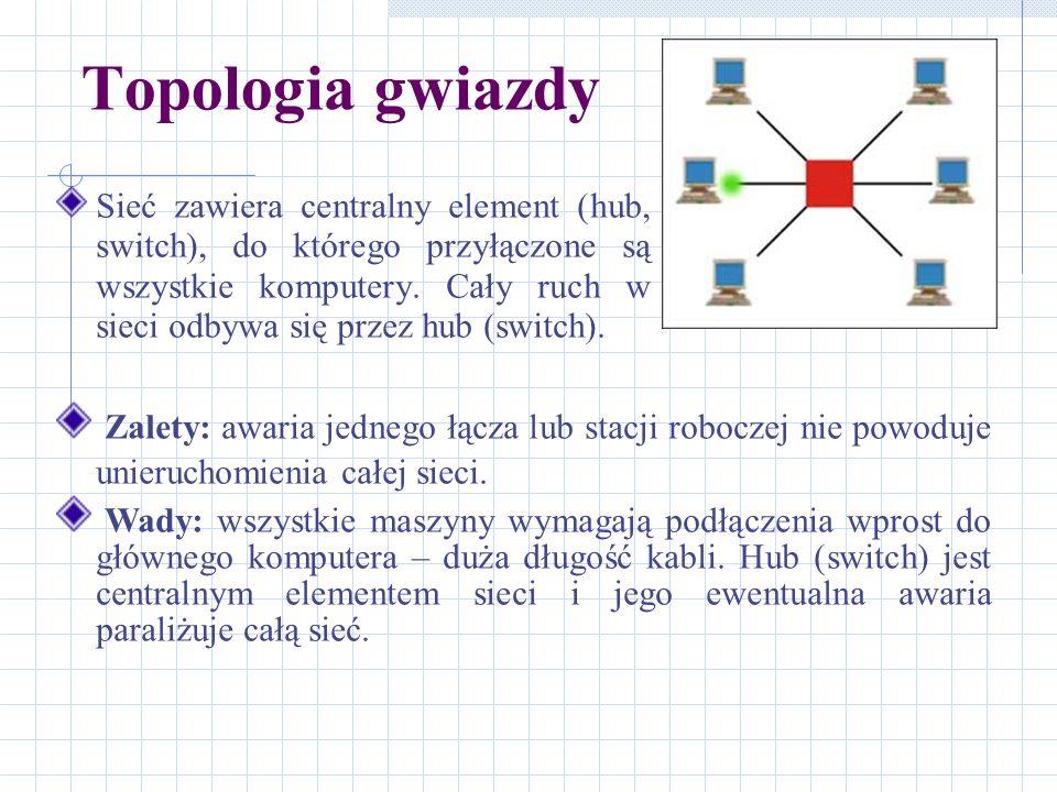 Topologia gwiazdy Sieć zawiera centralny element (hub, switch), do którego przyłączone są wszystkie komputery. Cały ruch w sieci odbywa się przez hub