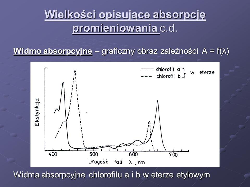 Wielkości opisujące absorpcję promieniowania c.d. Widmo absorpcyjne – graficzny obraz zależności A = f(λ) Widma absorpcyjne chlorofilu a i b w eterze