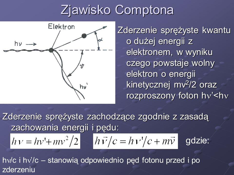 Zjawisko Comptona Zderzenie sprężyste kwantu o dużej energii z elektronem, w wyniku czego powstaje wolny elektron o energii kinetycznej mv 2 /2 oraz r