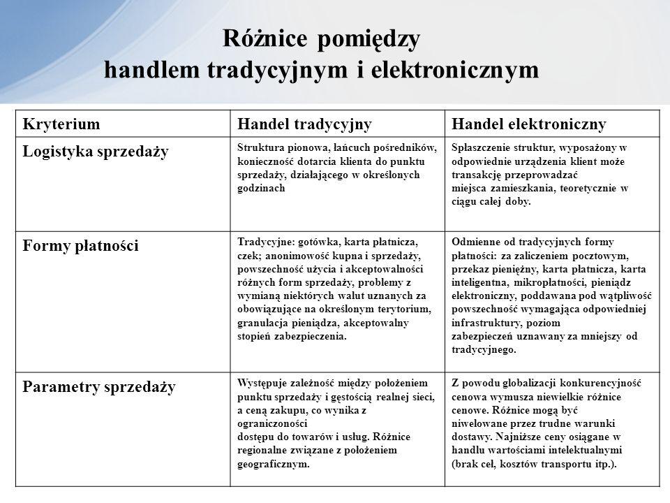 Różnice pomiędzy handlem tradycyjnym i elektronicznym KryteriumHandel tradycyjnyHandel elektroniczny Logistyka sprzedaży Struktura pionowa, łańcuch po