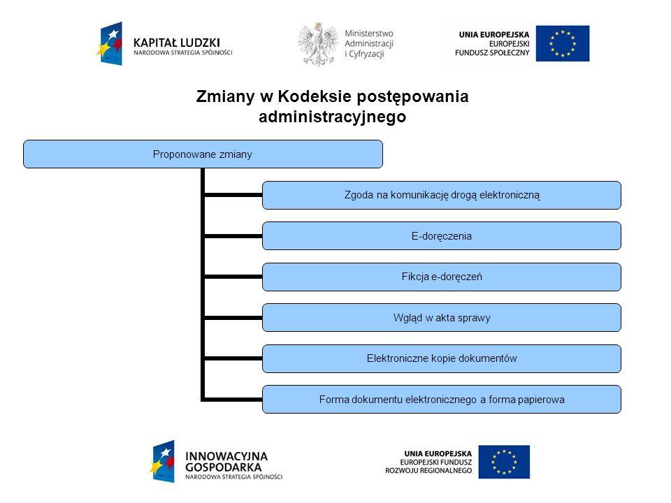 Zmiany w Kodeksie postępowania administracyjnego Proponowane zmiany Zgoda na komunikację drogą elektroniczną E-doręczenia Fikcja e-doręczeń Wgląd w ak