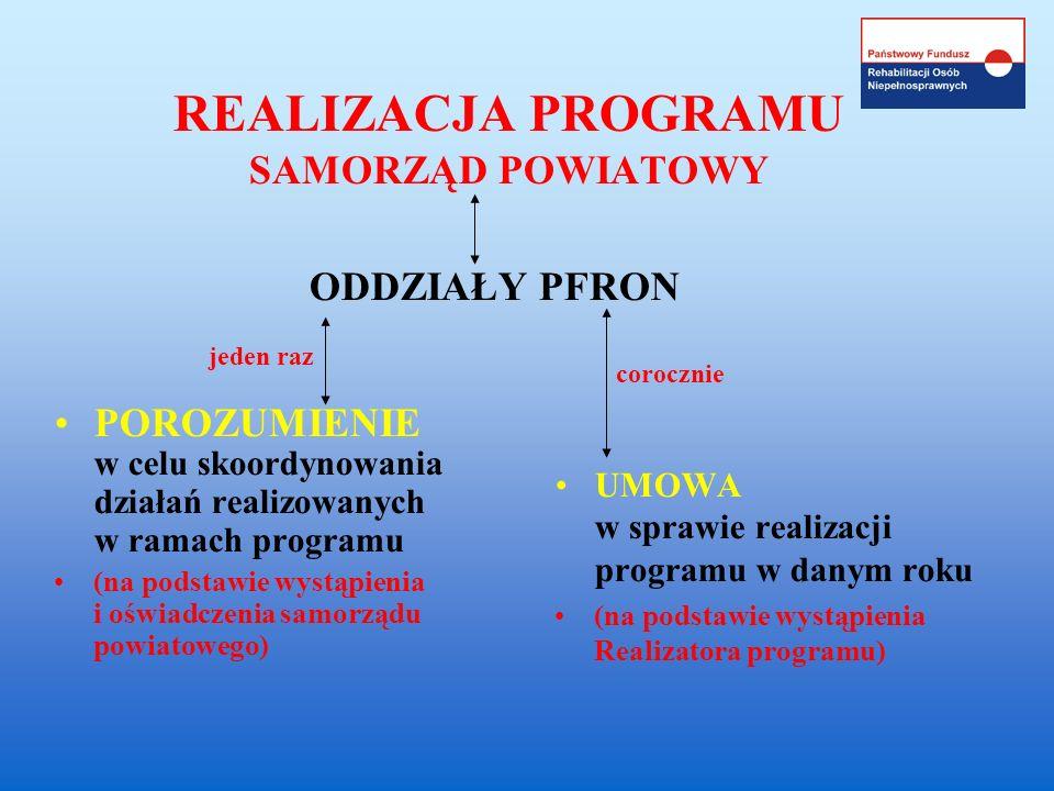 REALIZACJA PROGRAMU SAMORZĄD POWIATOWY POROZUMIENIE w celu skoordynowania działań realizowanych w ramach programu (na podstawie wystąpienia i oświadcz