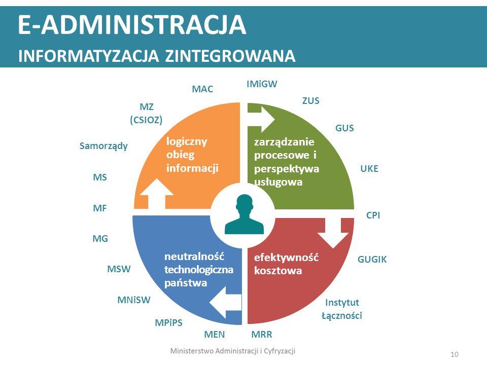 10 logiczny obieg informacji zarządzanie procesowe i perspektywa usługowa efektywność kosztowa neutralność technologiczna państwa E-ADMINISTRACJA INFO