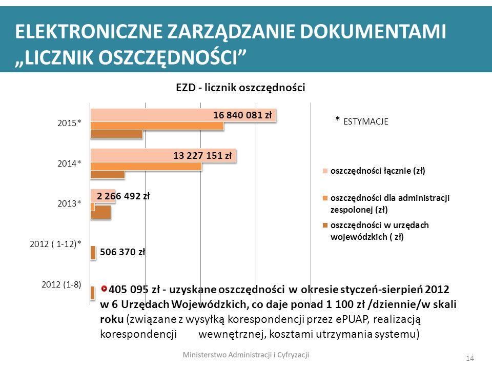 14 405 095 zł - uzyskane oszczędności w okresie styczeń-sierpień 2012 w 6 Urzędach Wojewódzkich, co daje ponad 1 100 zł /dziennie/w skali roku (związa