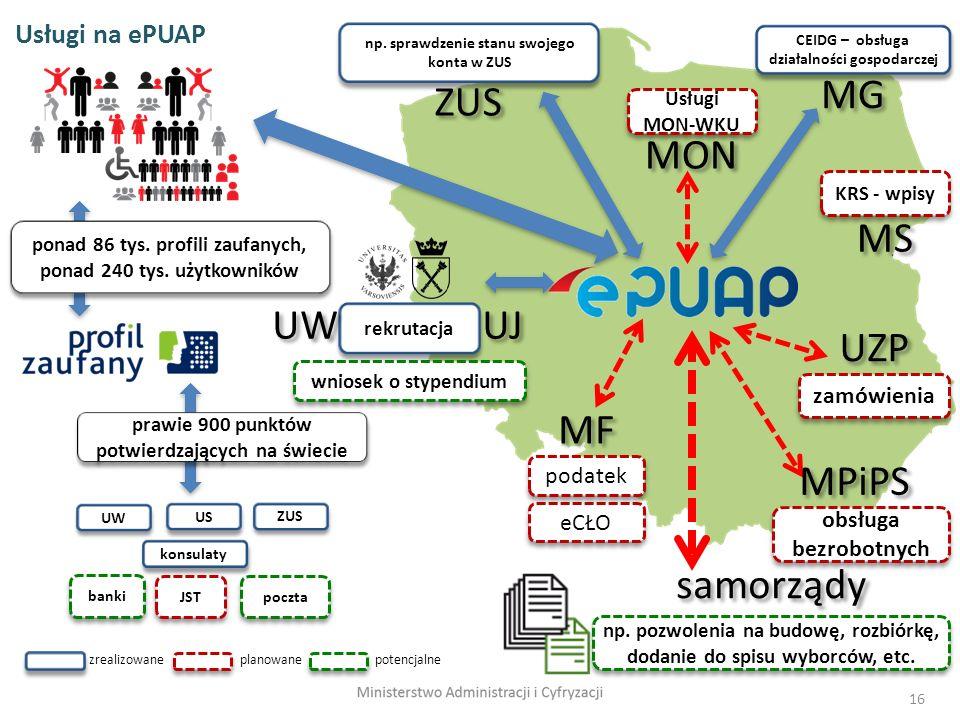 16 Usługi na ePUAP US ZUS UW konsulaty poczta banki JST ponad 86 tys. profili zaufanych, ponad 240 tys. użytkowników KRS - wpisy CEIDG – obsługa dział