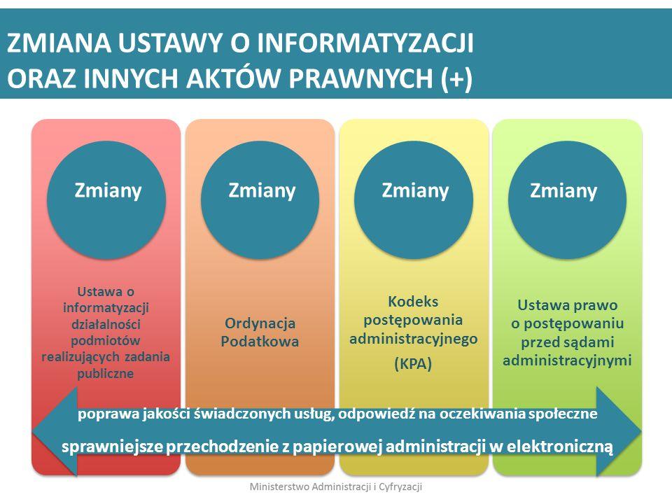 ZMIANA USTAWY O INFORMATYZACJI ORAZ INNYCH AKTÓW PRAWNYCH (+) Ustawa o informatyzacji działalności podmiotów realizujących zadania publiczne Ordynacja
