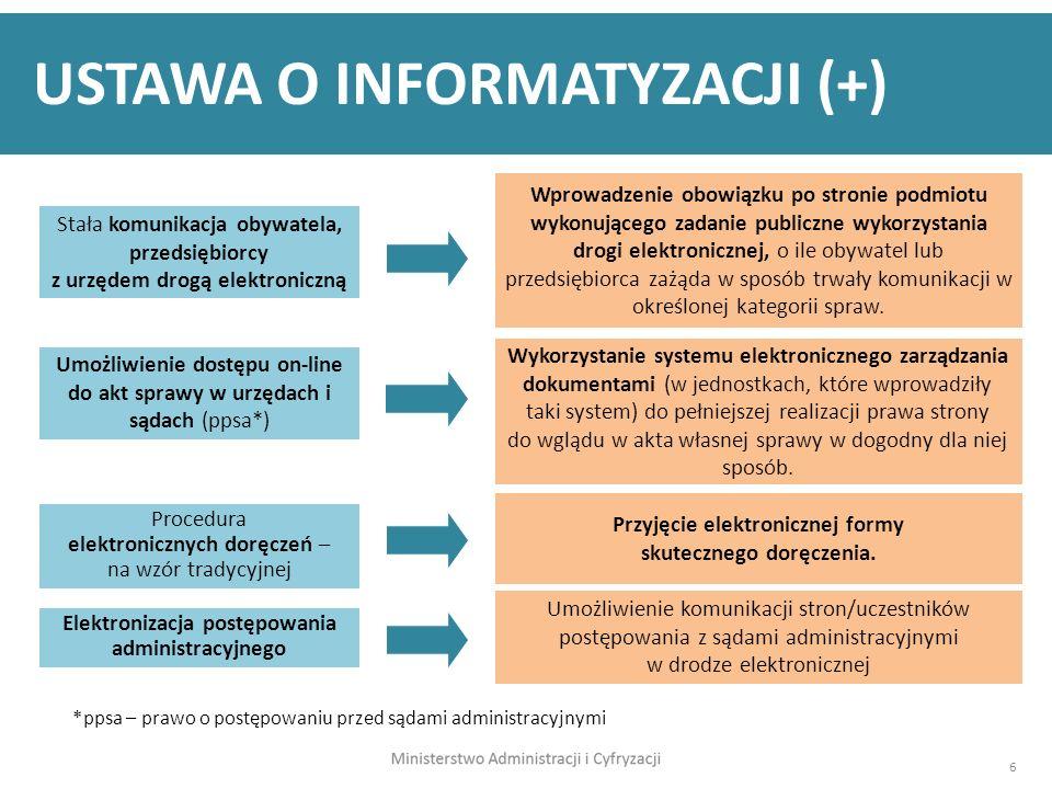 6 USTAWA O INFORMATYZACJI (+) Umożliwienie dostępu on-line do akt sprawy w urzędach i sądach (ppsa*) Wykorzystanie systemu elektronicznego zarządzania