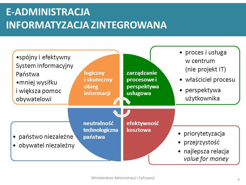 9 priorytetyzacja przejrzystość najlepsza relacja value for money państwo niezależne obywatel niezależny proces i usługa w centrum (nie projekt IT) wł