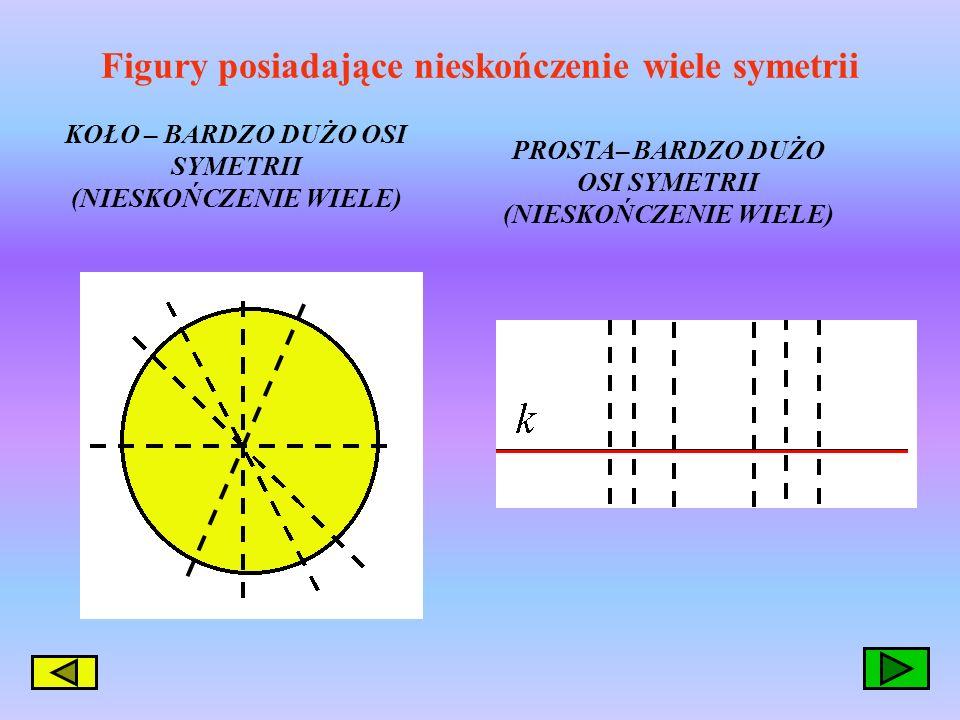 Figury posiadające więcej niż jedną oś symetrii !!! KWADRAT – 4 OSIE SYMETRII TRÓJKĄT RÓWNOBOCZNY– 3 OSIE SYMETRII ROMB – 2 OSIE SYMETRII PROSTOKAT –