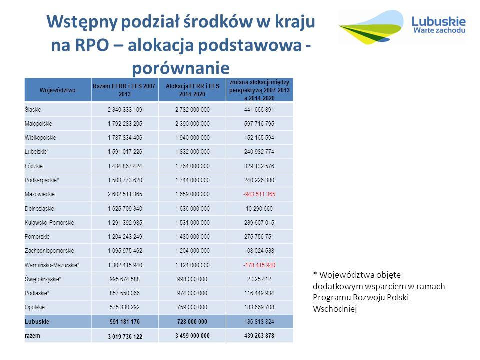 Wstępny podział środków w kraju na RPO – alokacja podstawowa - porównanie Województwo Razem EFRR i EFS 2007- 2013 Alokacja EFRR i EFS 2014-2020 zmiana