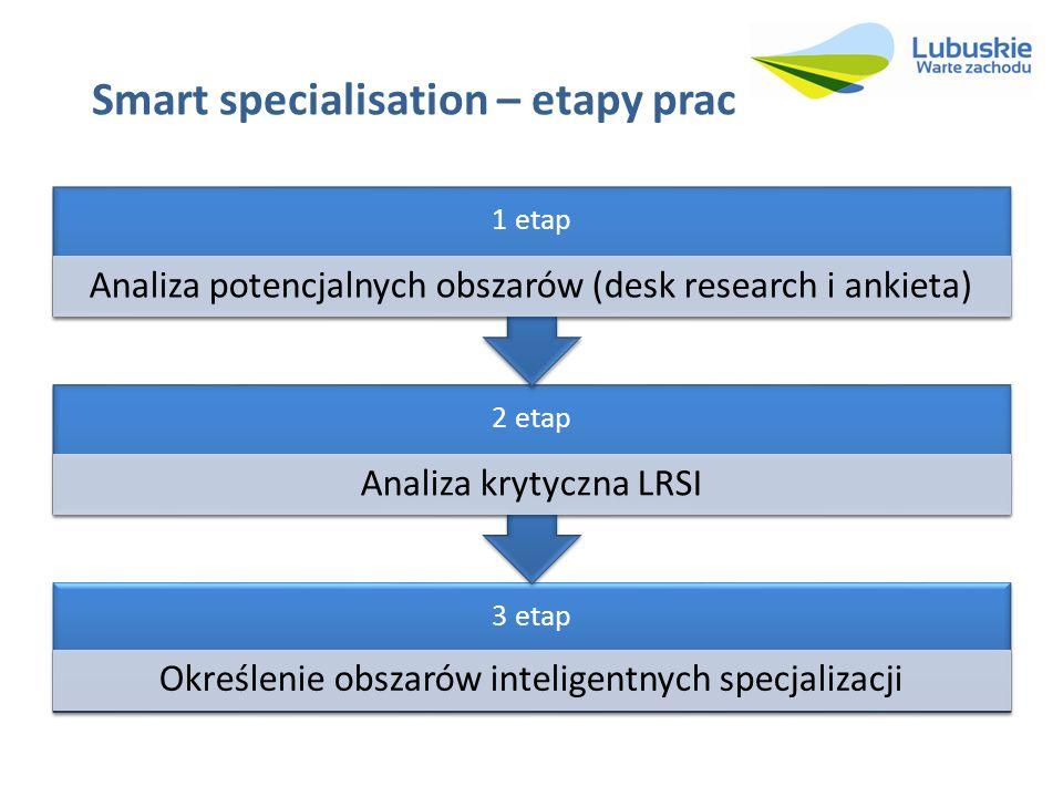 Smart specialisation – etapy prac 3 etap Określenie obszarów inteligentnych specjalizacji 2 etap Analiza krytyczna LRSI 1 etap Analiza potencjalnych o