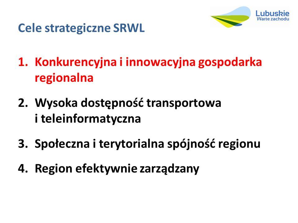 Cele strategiczne SRWL 1.Konkurencyjna i innowacyjna gospodarka regionalna 2.Wysoka dostępność transportowa i teleinformatyczna 3.Społeczna i terytori